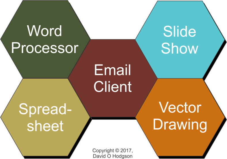Components of a typical Office Software suite