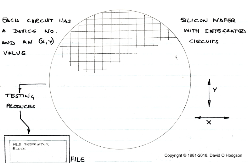 Description of Silicon Wafer Test Software, from my Log Book, Gem Mill 1981